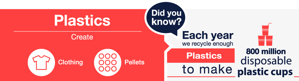 Events infographic showing plastics information on a red background with white text