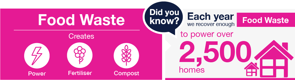 Food waste infographic showing Food Waste information on a pink background with white text