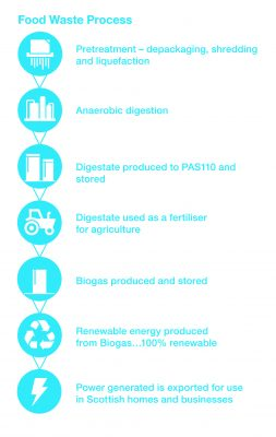 FWS-AnaerobicDigestion-Graphics-0518-FoodWasteProcess